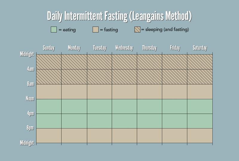 🥑 Intermittent Fasting: het 16/8 schema