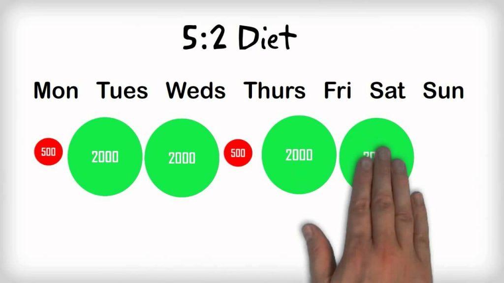 Intermittent Fasting schema: het 5:2 schema